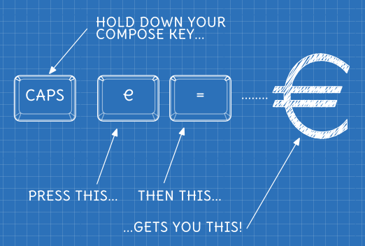 Blueprint style diagram showing the compose key sequence for the Euro currency symbol.