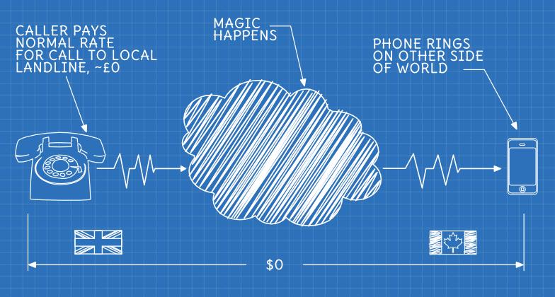 Schmatic diagram showing two phones