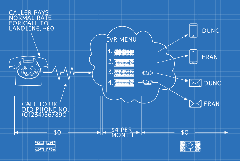 Schematic blueprint style diagram showing a UK caller